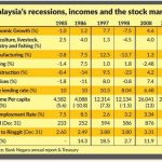 Beyond economic data | The Star Online